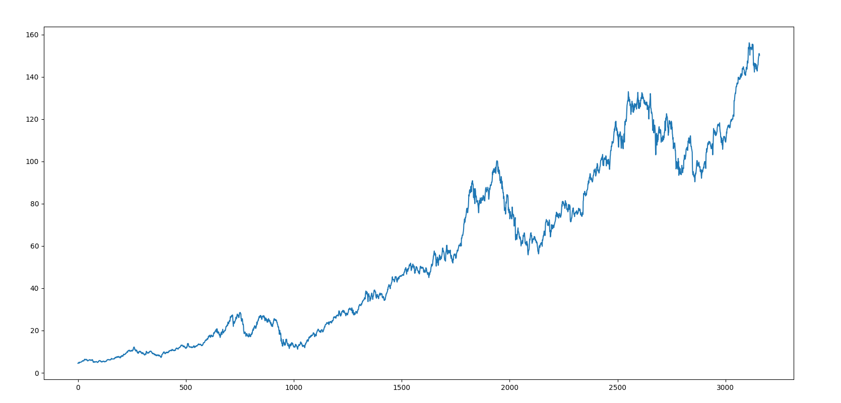 Download historical stock data with r and python chris conlan matplotlib screenshot of results biocorpaavc Gallery